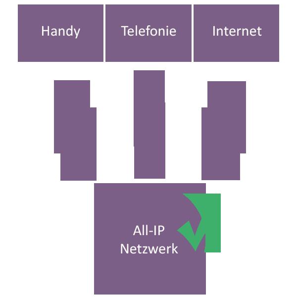 All ip Netzwerk Internettelefonie