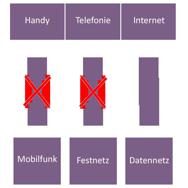 ISDN Abschaltung Netz
